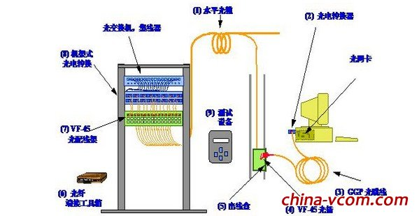 ggp高强度 光纤跳线,vf-45光纤连接器(接续工艺),带盘纤盒桌面面板和