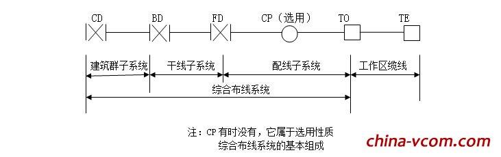 《建筑与建筑群综合布线系统工程设计