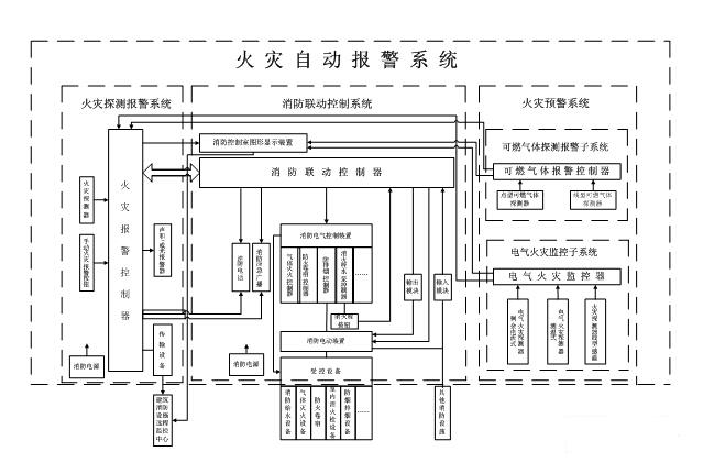 火灾确认后,能够发出控制信号,强制电梯全部停于首层,并接收其反馈