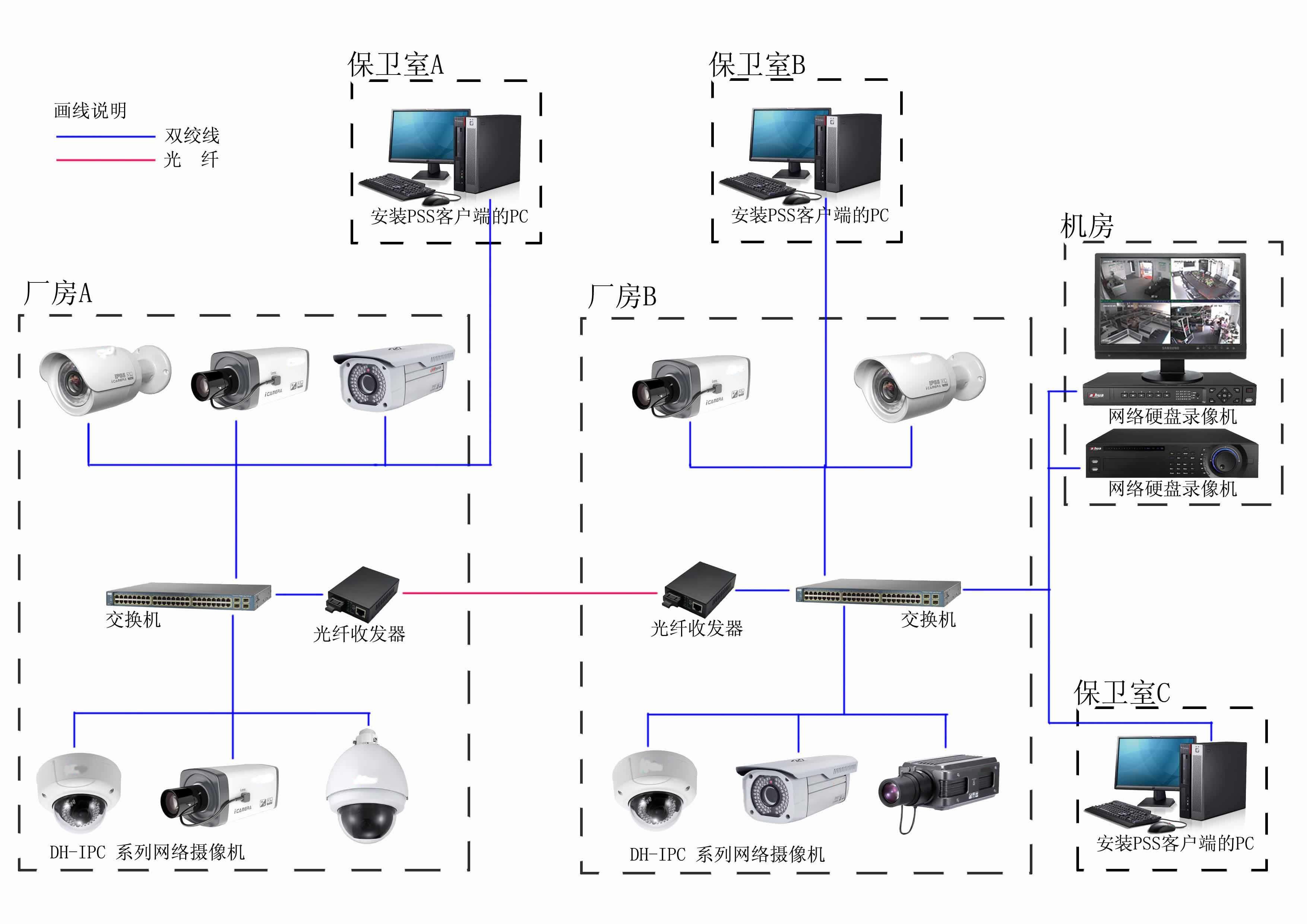 图片视频综合_今天 综合布线厂家唯康就说一下安防系统平时用到的17个专业术语.